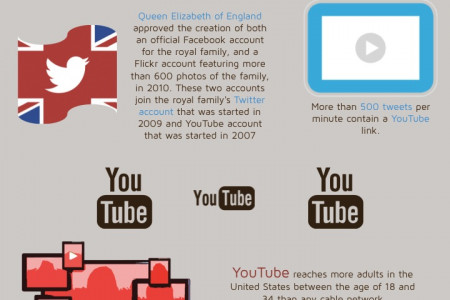 Facts You Didn't Know - Infographic Social Media 2014 Infographic