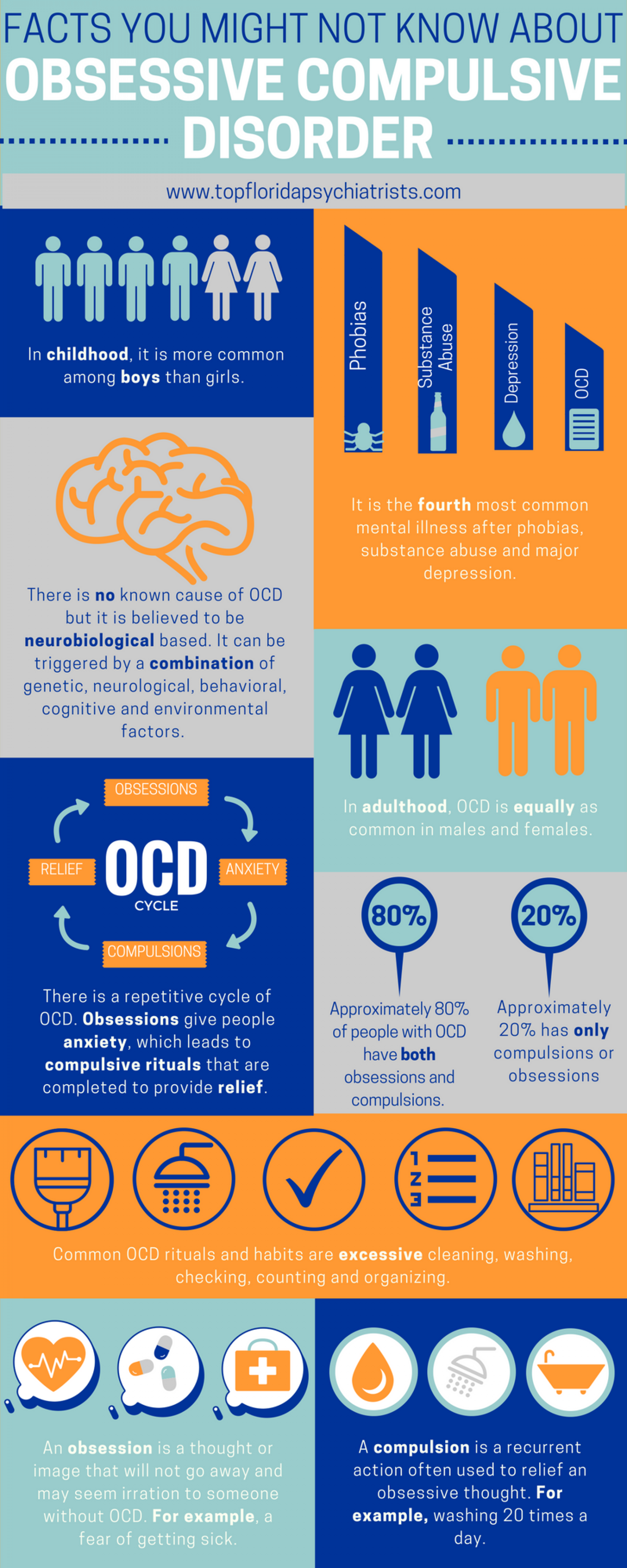 Facts You Might Not Know About OCD   Visual ly