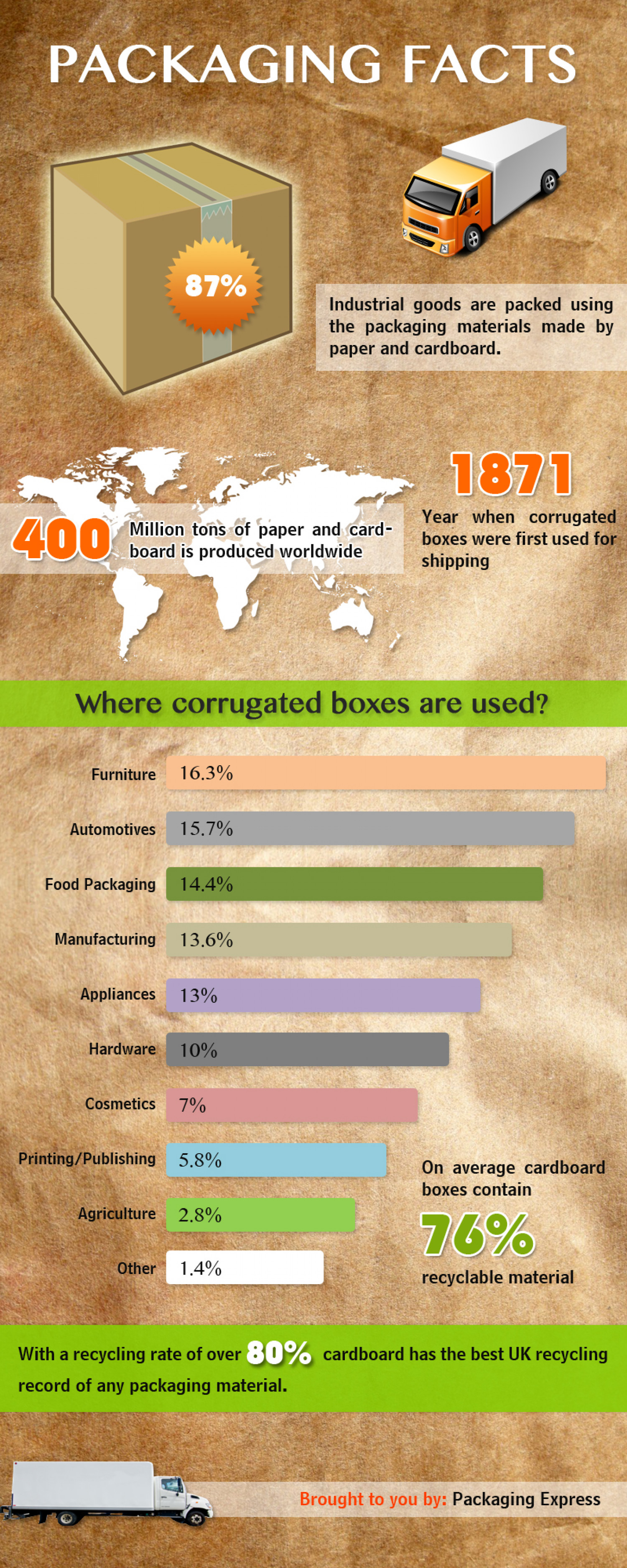 Facts you still don't know about Cardboard  Infographic