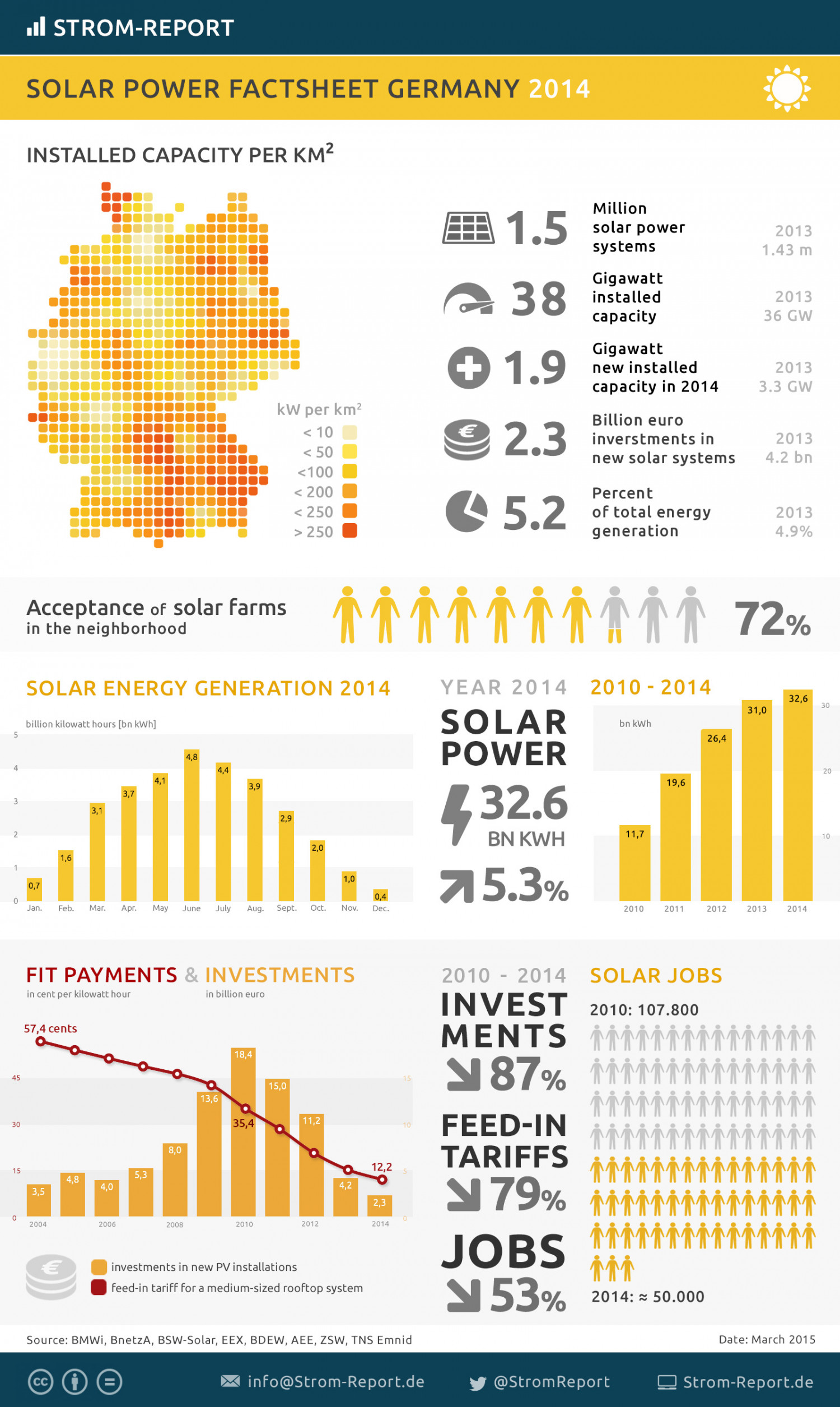 Factsheet Solar Power In Germany Visual Ly