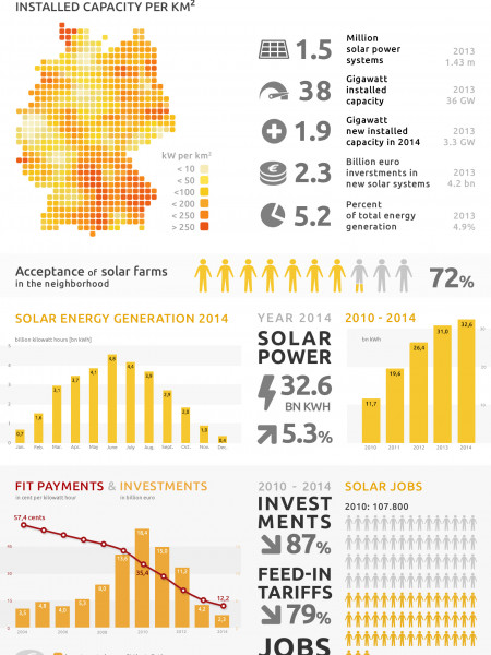 Factsheet: Solar Power in Germany Infographic
