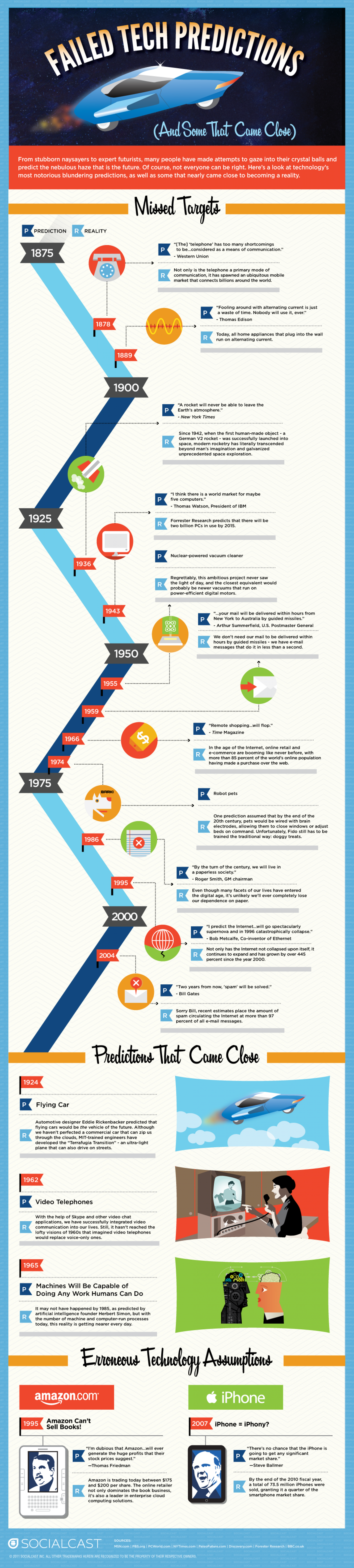 Failed Tech Predictions Infographic