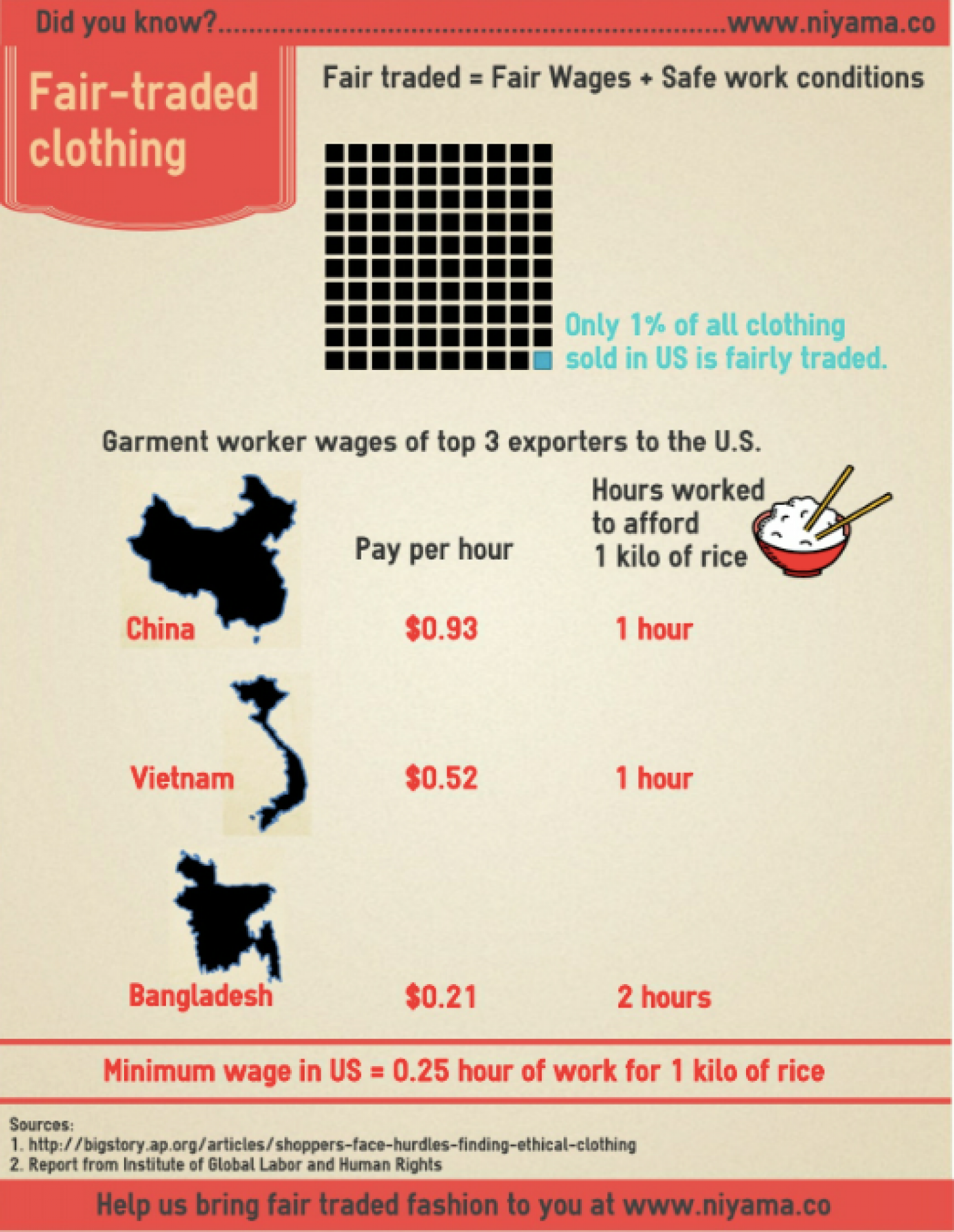 Fair trade clothing Infographic