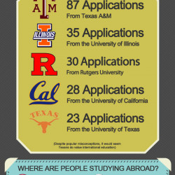 study abroad application essay questions