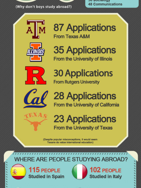 Fall 2011 Go Study Abroad Scholarship Announcement Infographic