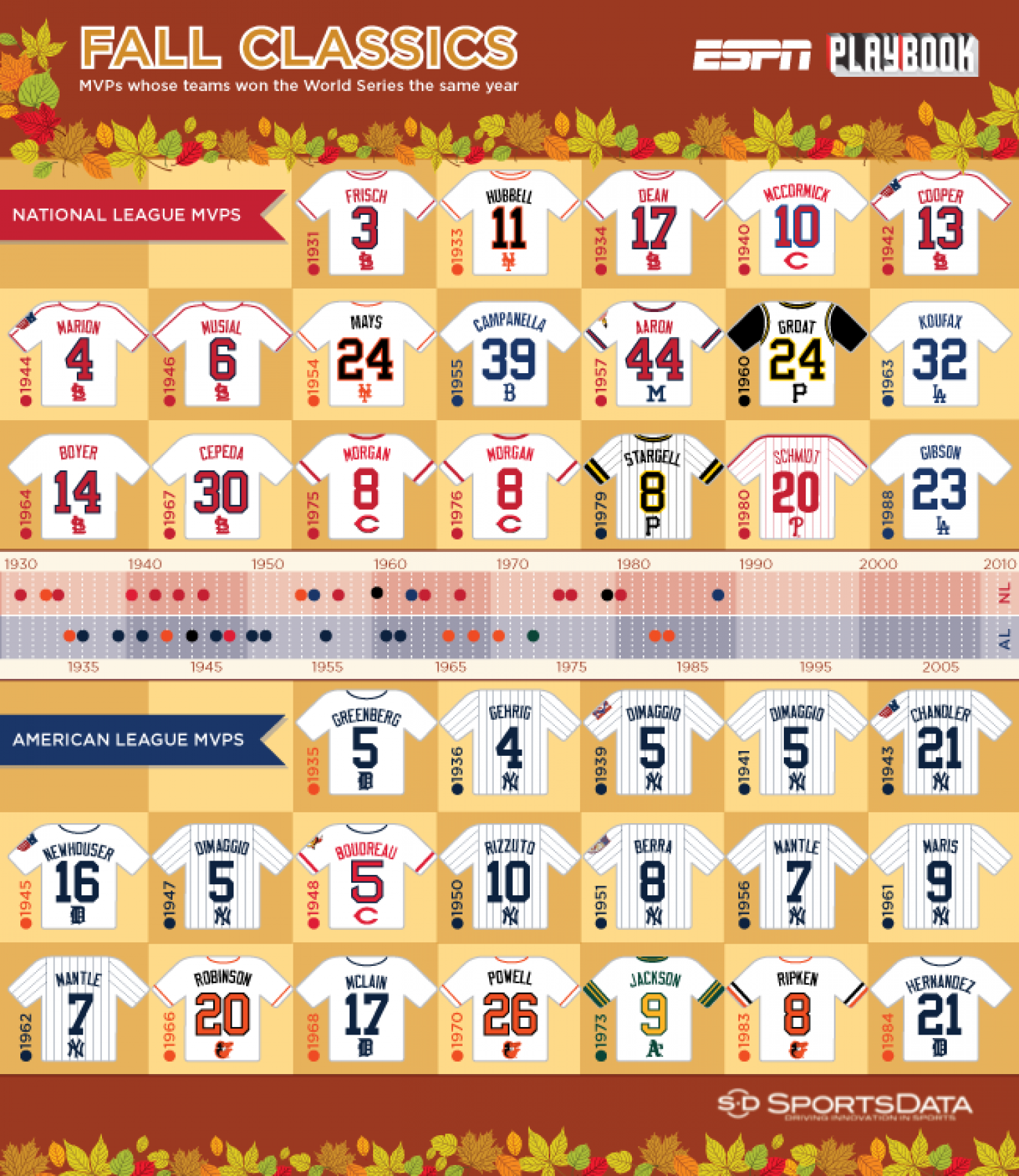 Fall Classic Infographic