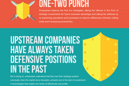 Falling Oil Prices and Strategies of Oil Companies Infographic