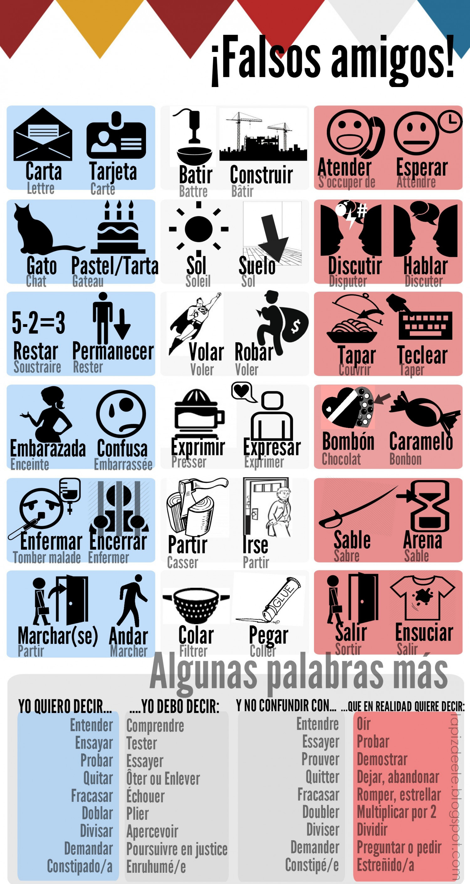 Falses friend Spanish - French Infographic