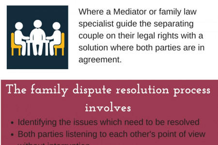 Family Law Mediation & Dispute Resolution Frequently Infographic