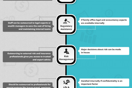 Family Office Services: In-house Versus Outsourced  Infographic