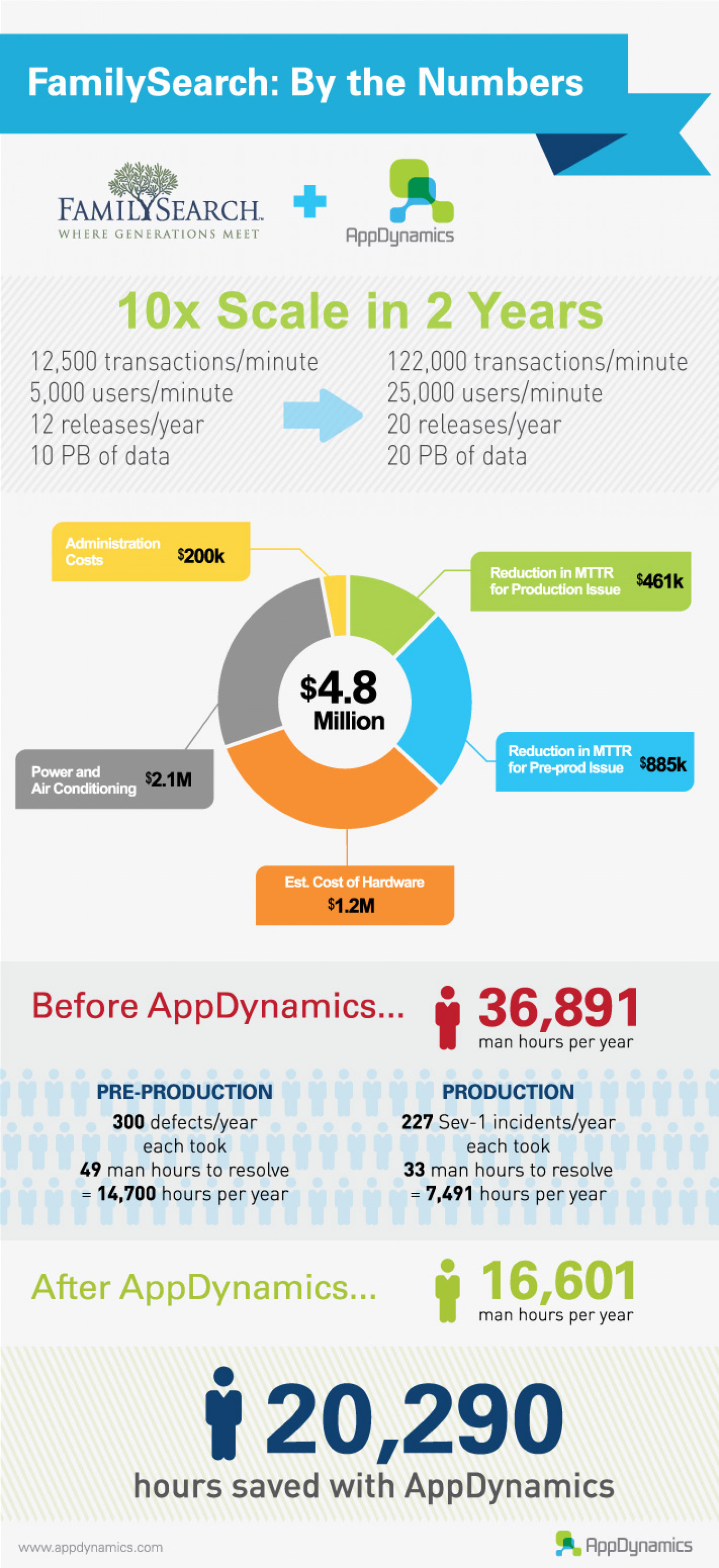 FamilySearch saves $4.8 Million with AppDynamics Infographic
