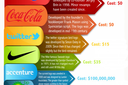 Famous Logos, how much did they cost?  Infographic