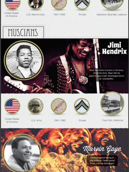 Famous People Who Served In The Armed Forces Infographic