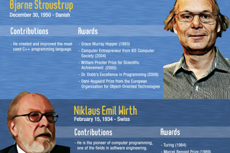 Famous Software Engineers and Their Contribution(s) to the Field Infographic