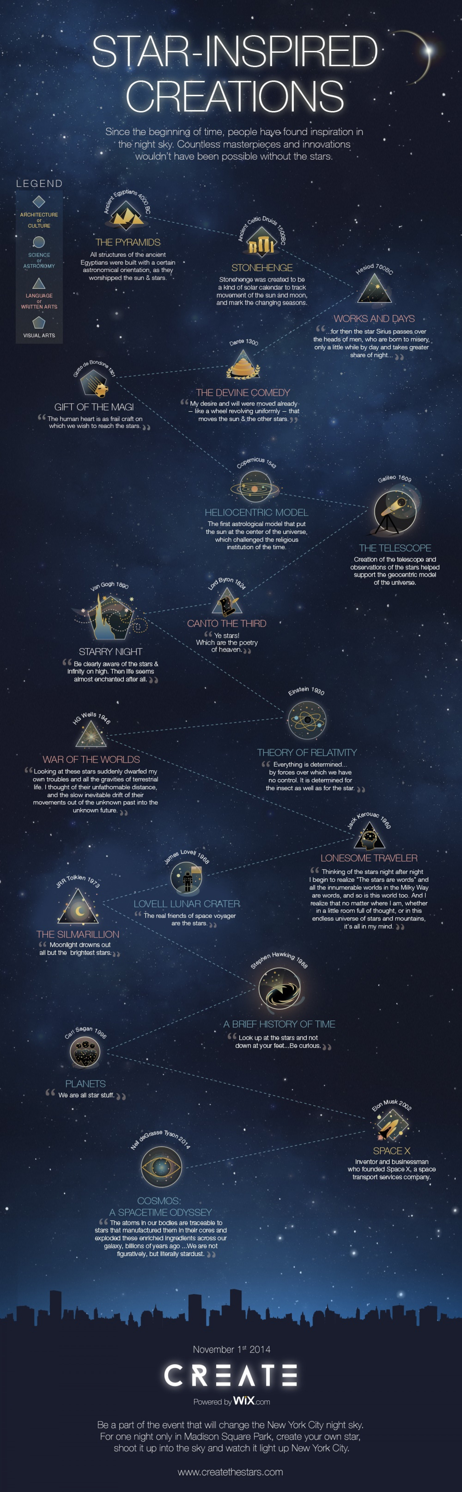 Famous Star-Inspired Creations and Inventions  Infographic