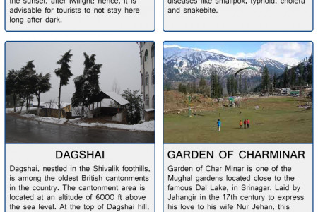 Famous Tourist Destinations in Kasauli Infographic