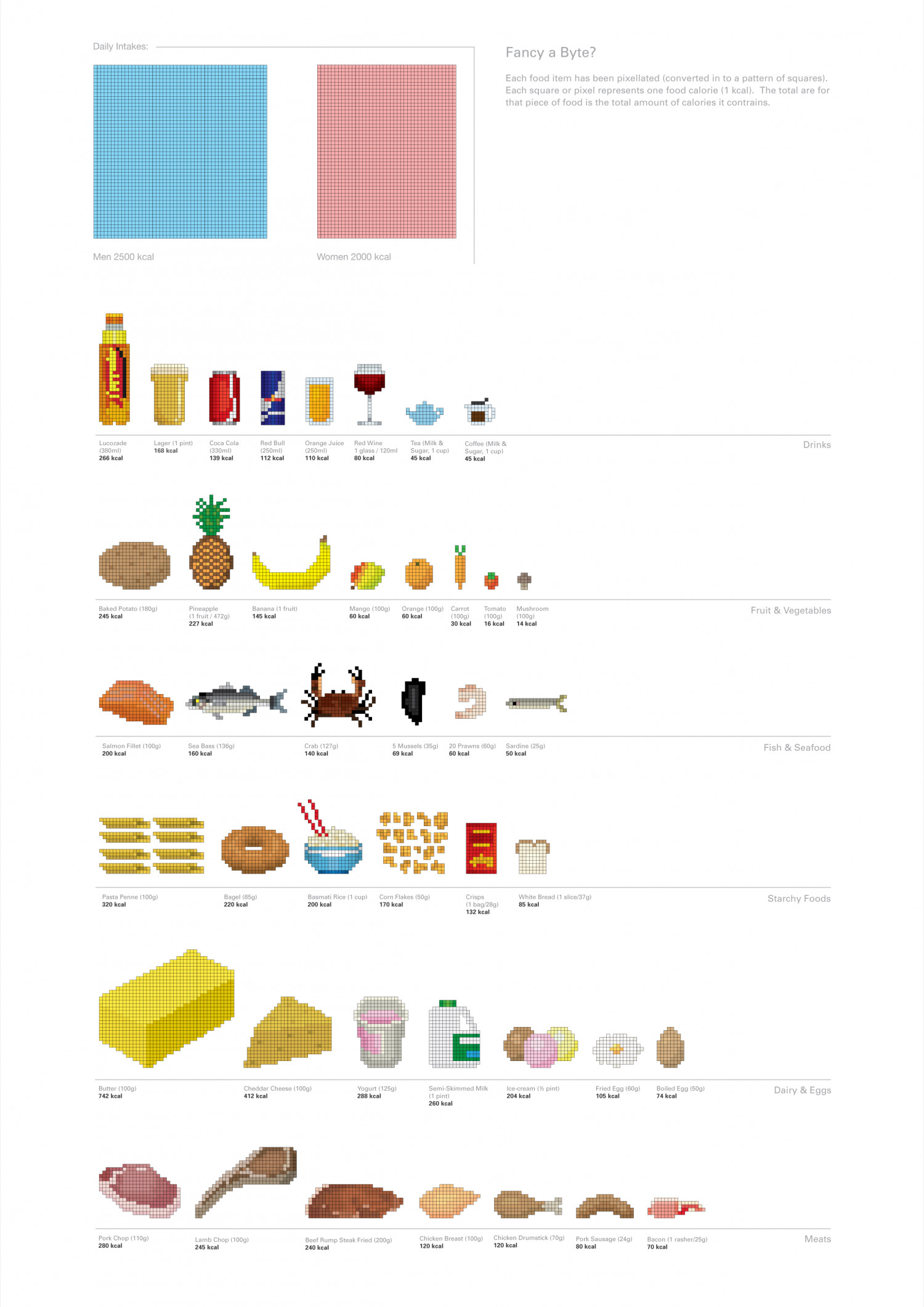 Fancy a Byte? Food in Pixel Art Infographic