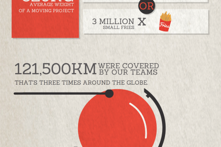 Fantastic Removals: London's Top Moving Company in Numbers Infographic