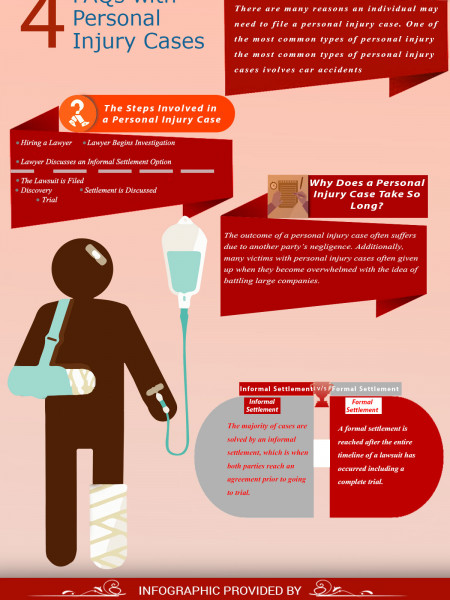 FAQs with Personal Injury Cases Infographic