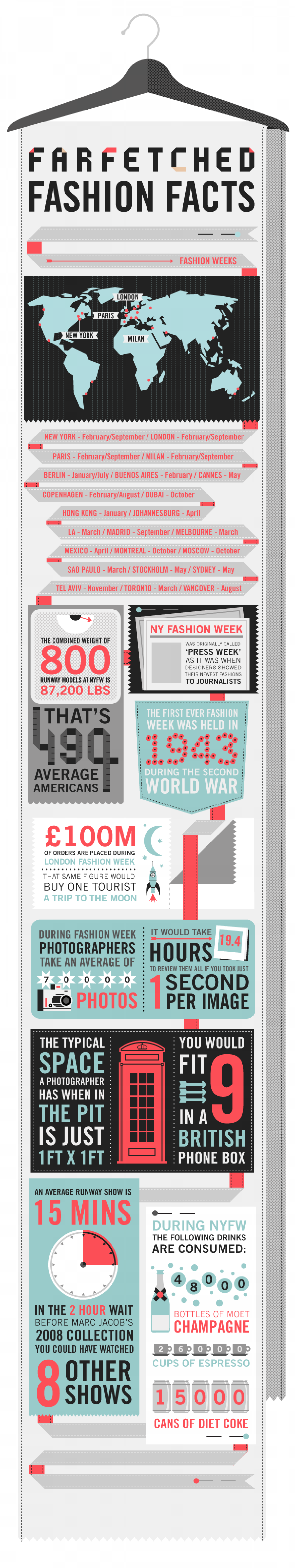 Farfetched Fashion Week Facts Infographic