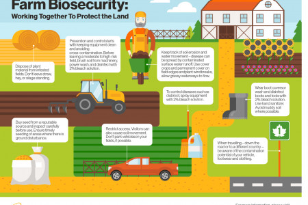 Farm Biosecurity Infographic