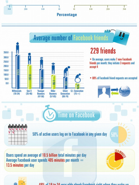 Fascinating Facts About Facebook Infographic