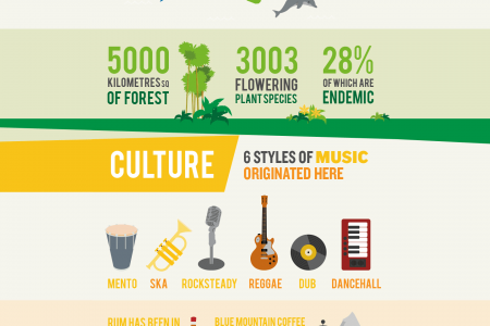 Fascinating Facts From The Fairest Isle  Infographic