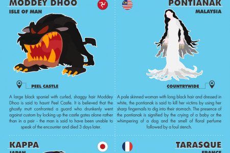 Fascinating Folklore From Around The World Infographic