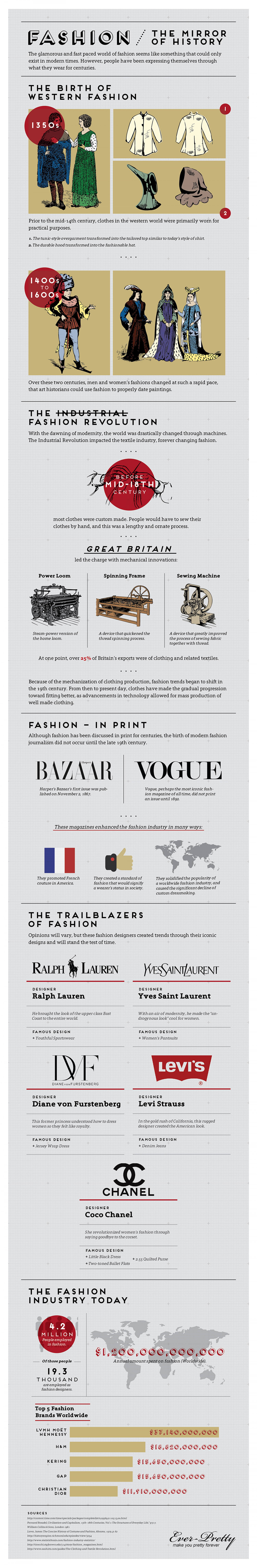 Fashion - The Mirror of History Infographic