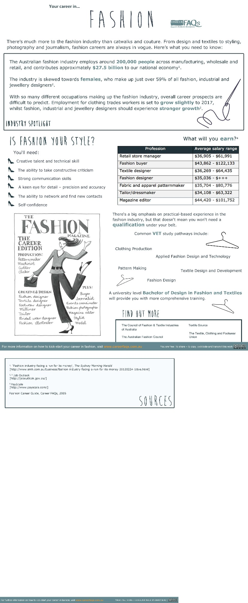 Fashion Career Fact Sheet Visual Ly