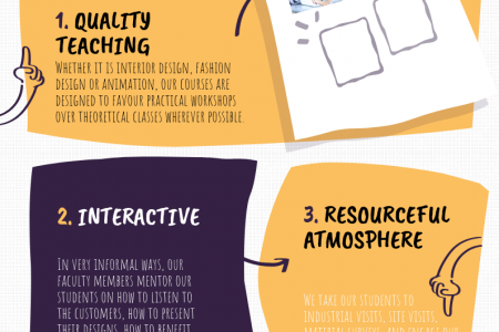 fashion designing courses in kochi Infographic