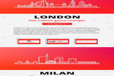 Fashion's Iconic Capitals Infographic