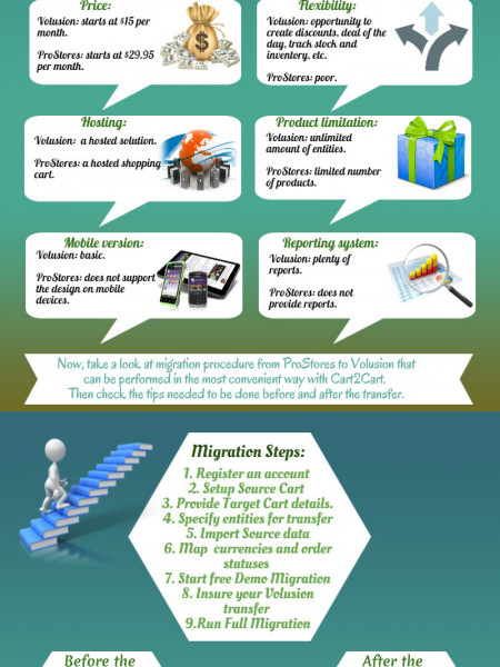 Fast and Accurate Migration from ProStores to Volusion Infographic