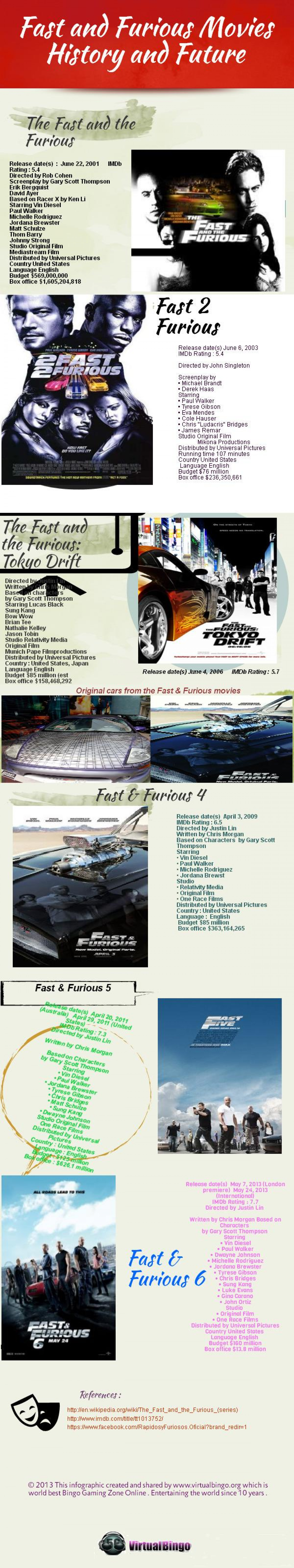 Fast and Furious Movies History and Future [Infographic] Infographic