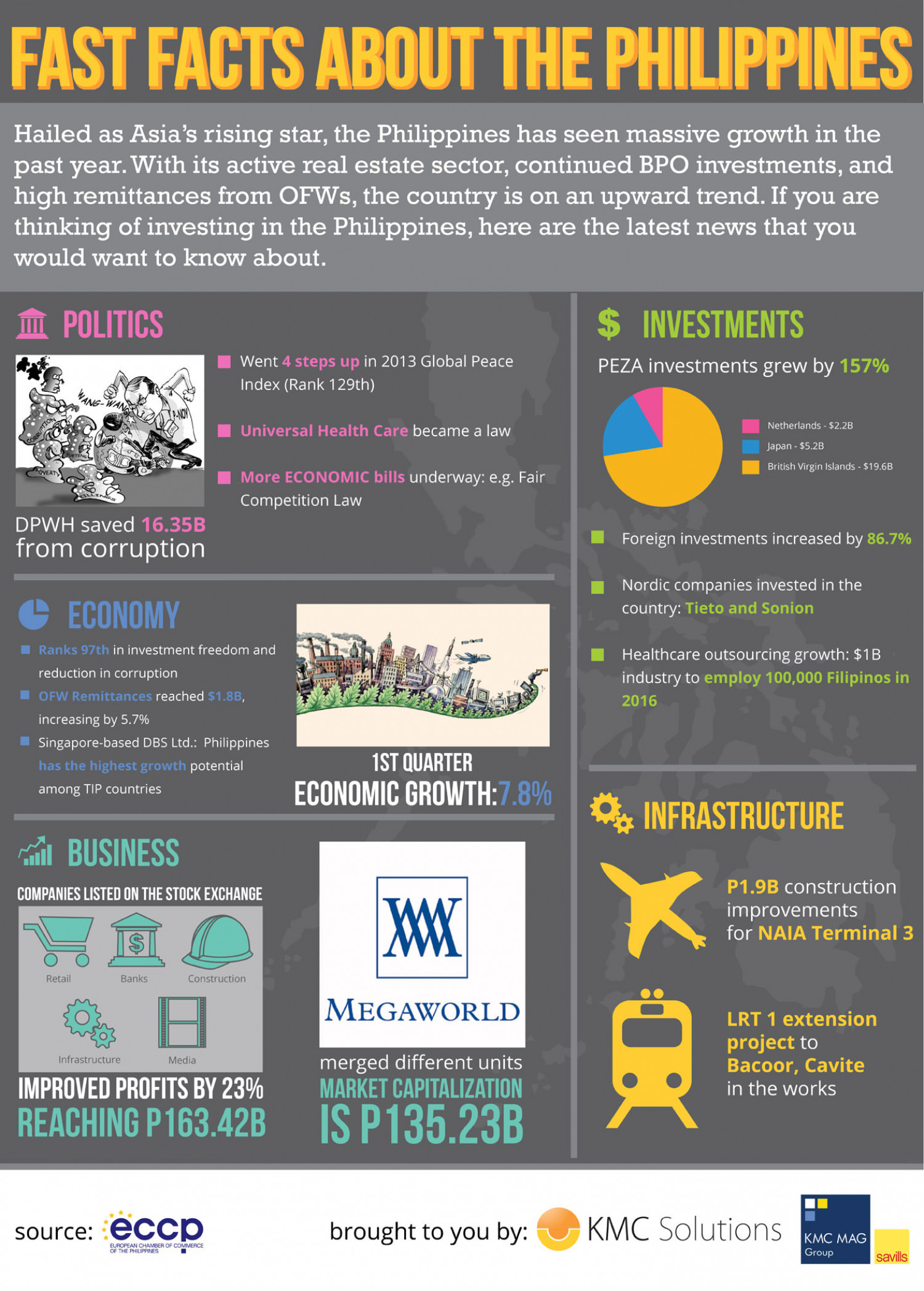 Fast Facts About the Philippines: An Investor's Guide Infographic