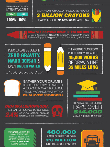 Fast Facts for Back to School Infographic