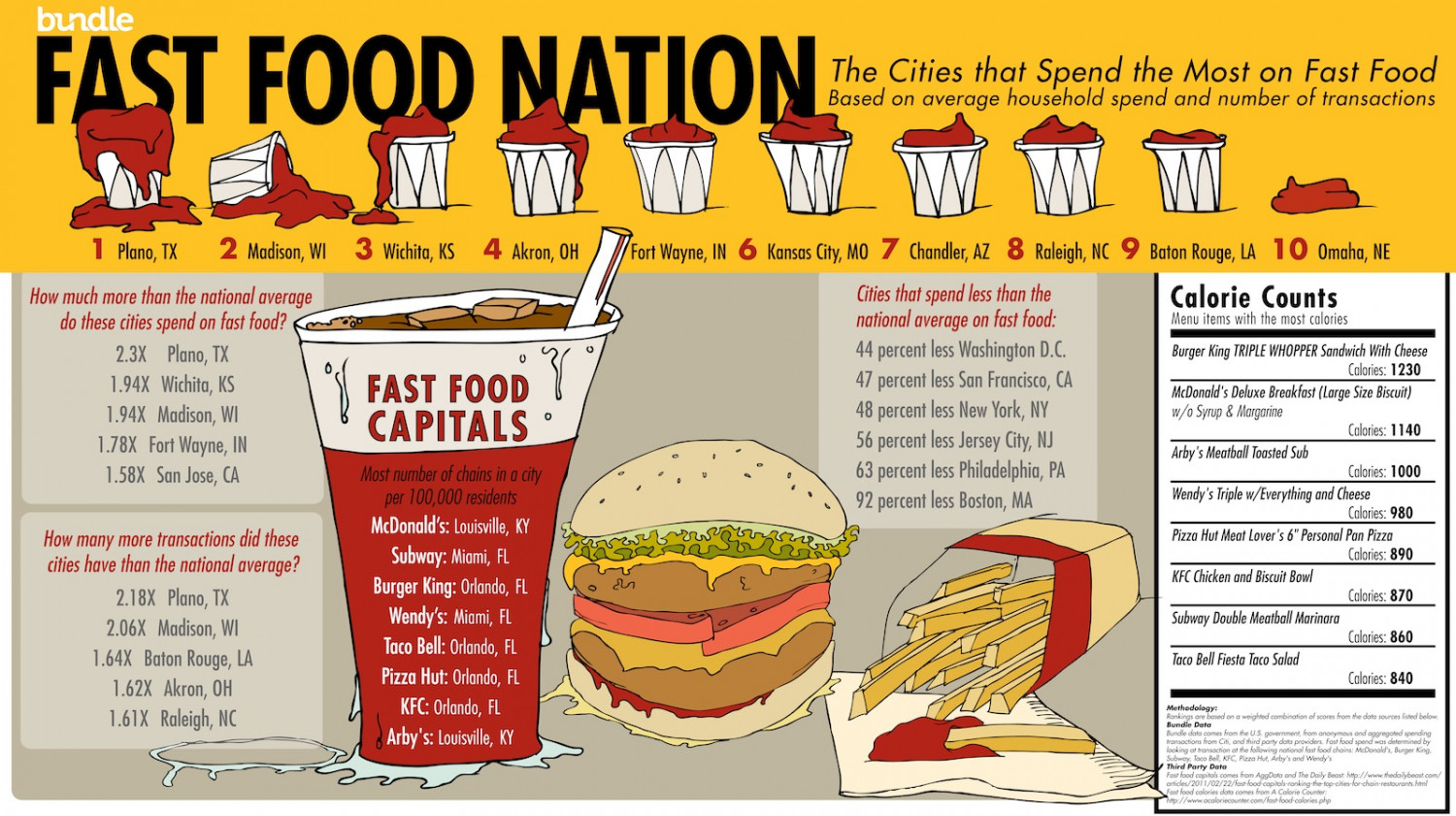 Fast Food Nation Infographic