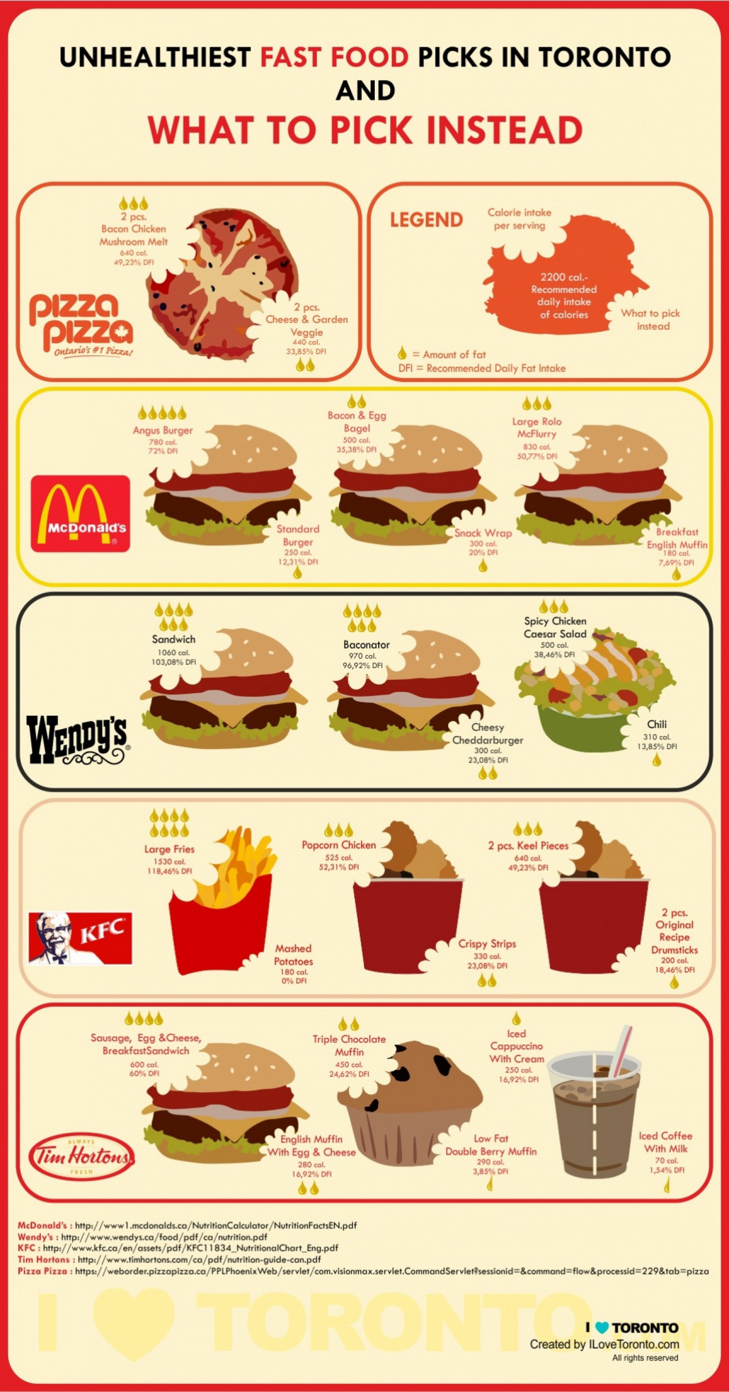 Fast Foods In Toronto Visual Ly