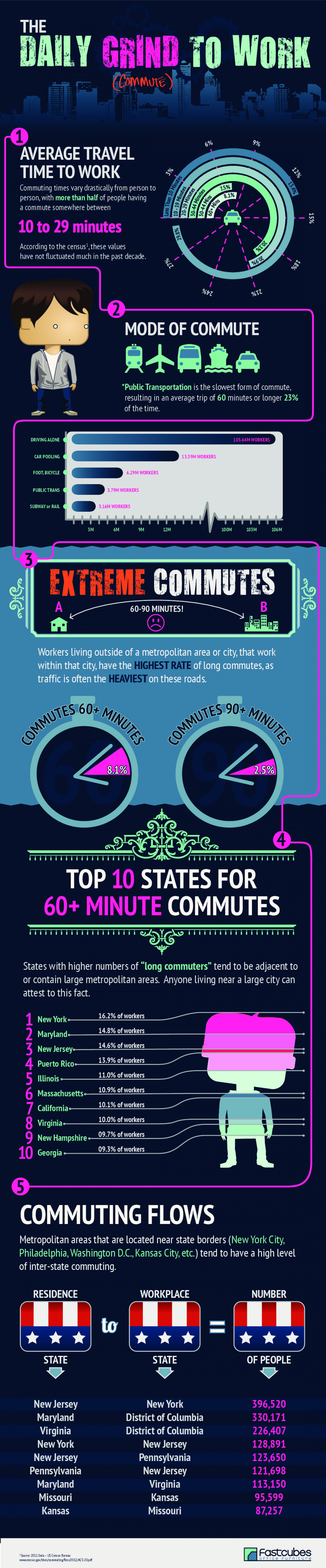 FastCubes - The Daily Grind To Work Infographic