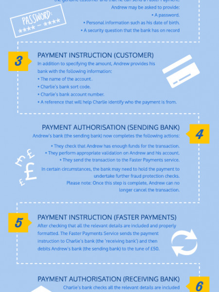 8 Simple Steps to Faster Payments Infographic