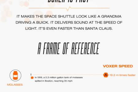 Faster Than the Speed of Sound Infographic