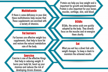 Fat Loss Stacks for Males  Infographic