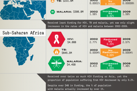 Fatal Diseases Infographic