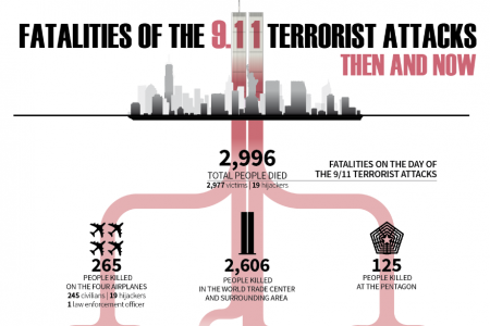 Fatalities of the 9/11 Terrorist Attacks: Then and Now Infographic