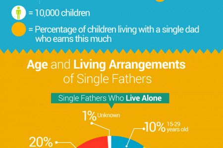 Father Figures: Demographics of Single Fathers in the U.S  Infographic