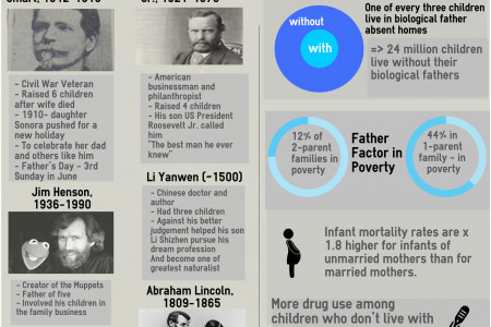 Father's Day Infographics - Famous Fathers in History Infographic
