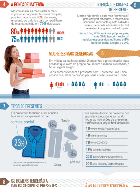 Fathers Day (LATAM) Infographic