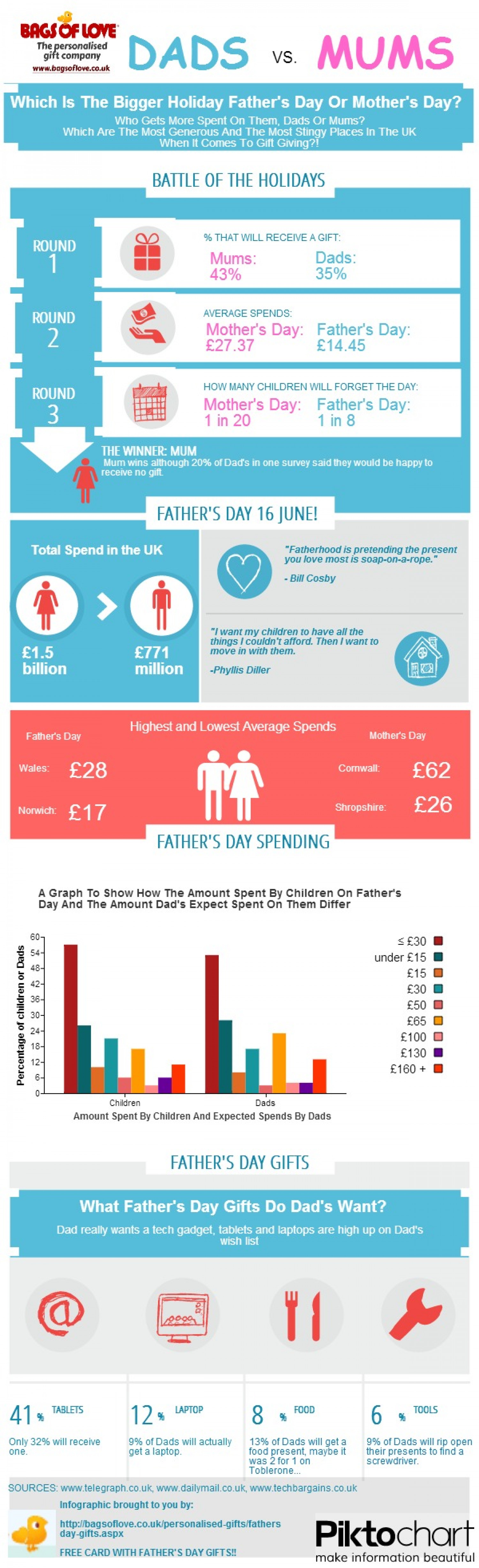 Father's Day vs Mother's Day Infographic