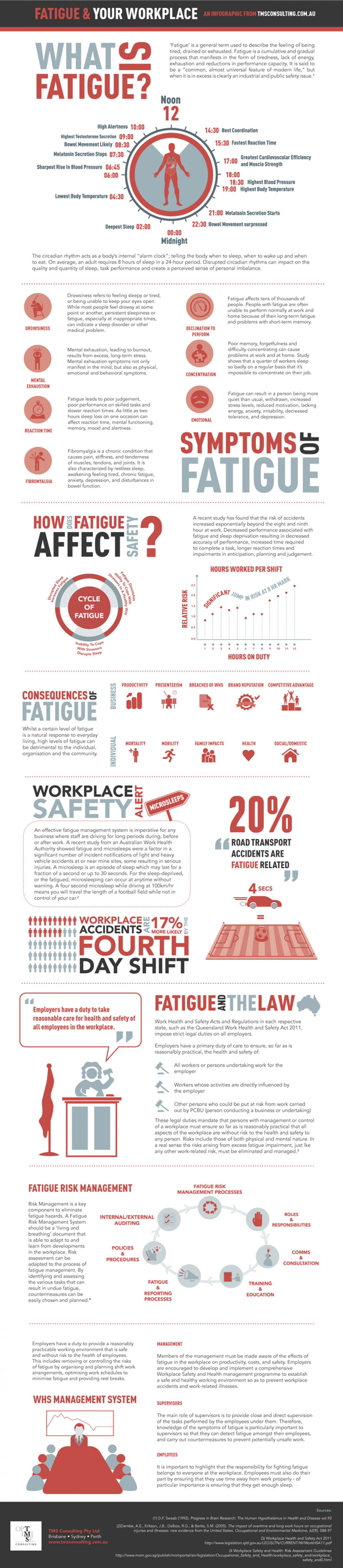 Fatigue and Your Workplace: A new infographic from TMS Consulting Infographic