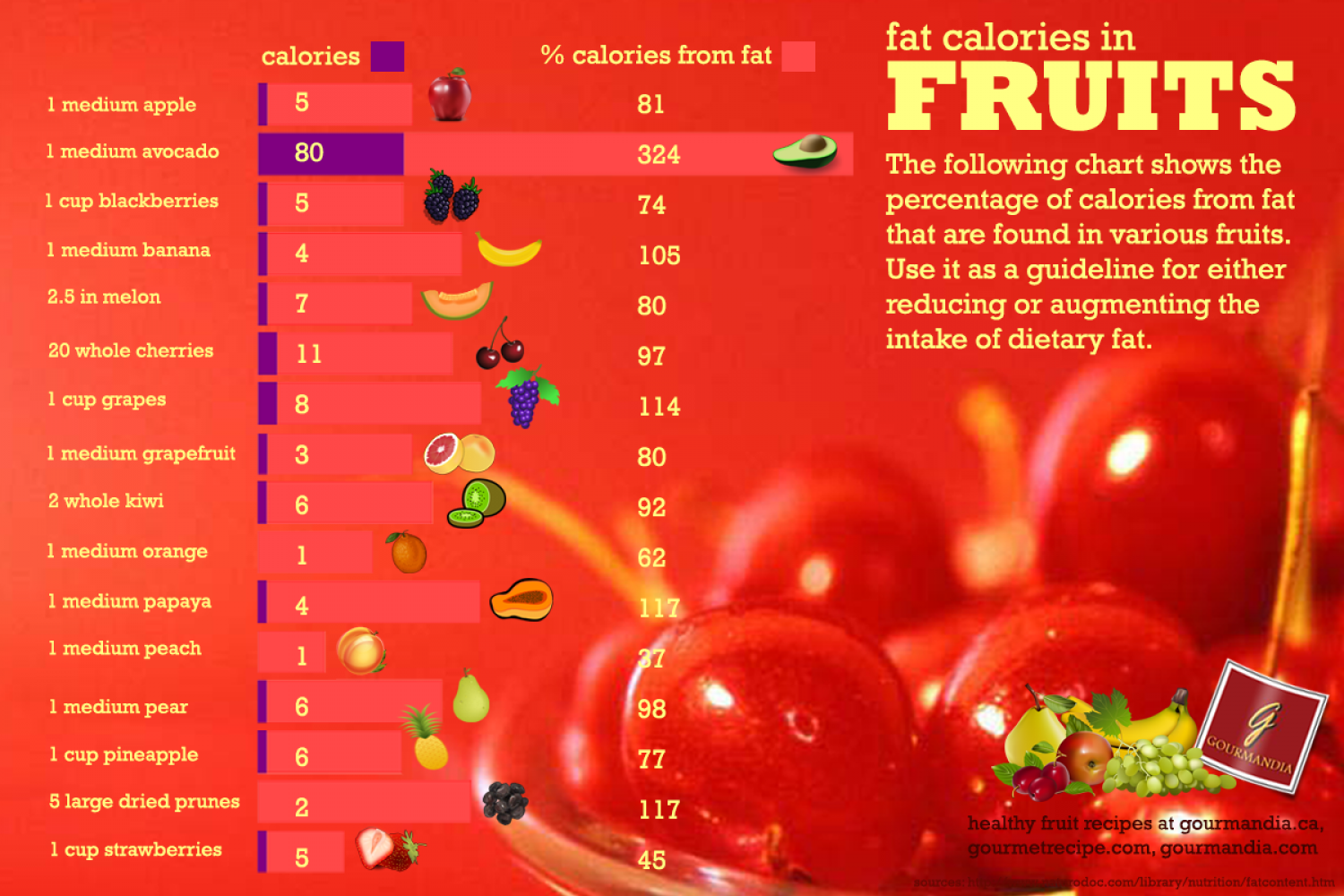 Fats in Fruits Infographic
